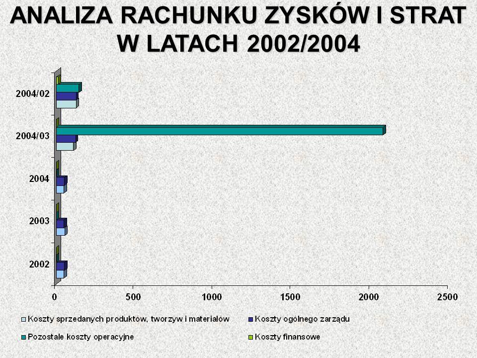 ANALIZA RACHUNKU ZYSKÓW I STRAT W LATACH 2002/2004