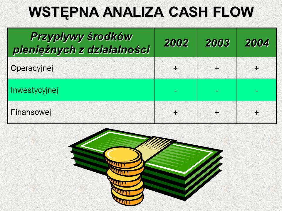 WSTĘPNA ANALIZA CASH FLOW Przypływy środków pieniężnych z działalności 200220032004 Operacyjnej +++ Inwestycyjnej --- Finansowej +++