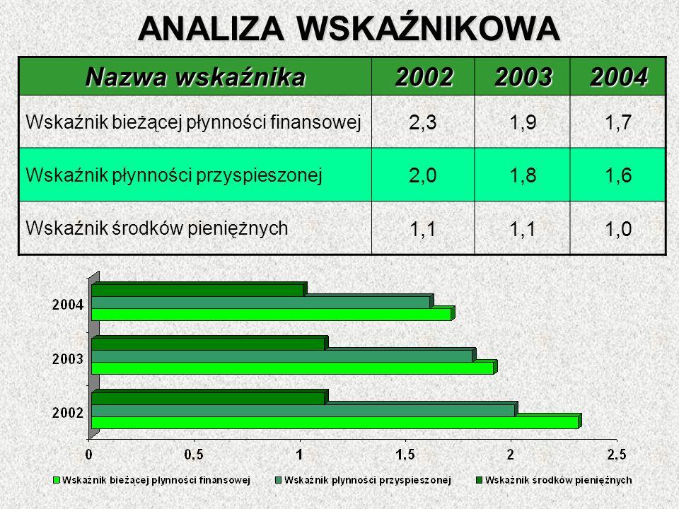 ANALIZA WSKAŹNIKOWA Nazwa wskaźnika 200220032004 Wskaźnik bieżącej płynności finansowej 2,31,91,7 Wskaźnik płynności przyspieszonej 2,01,81,6 Wskaźnik