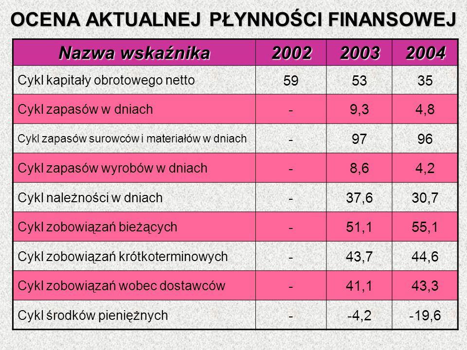 OCENA AKTUALNEJ PŁYNNOŚCI FINANSOWEJ Nazwa wskaźnika 200220032004 Cykl kapitały obrotowego netto 595335 Cykl zapasów w dniach -9,34,8 Cykl zapasów sur