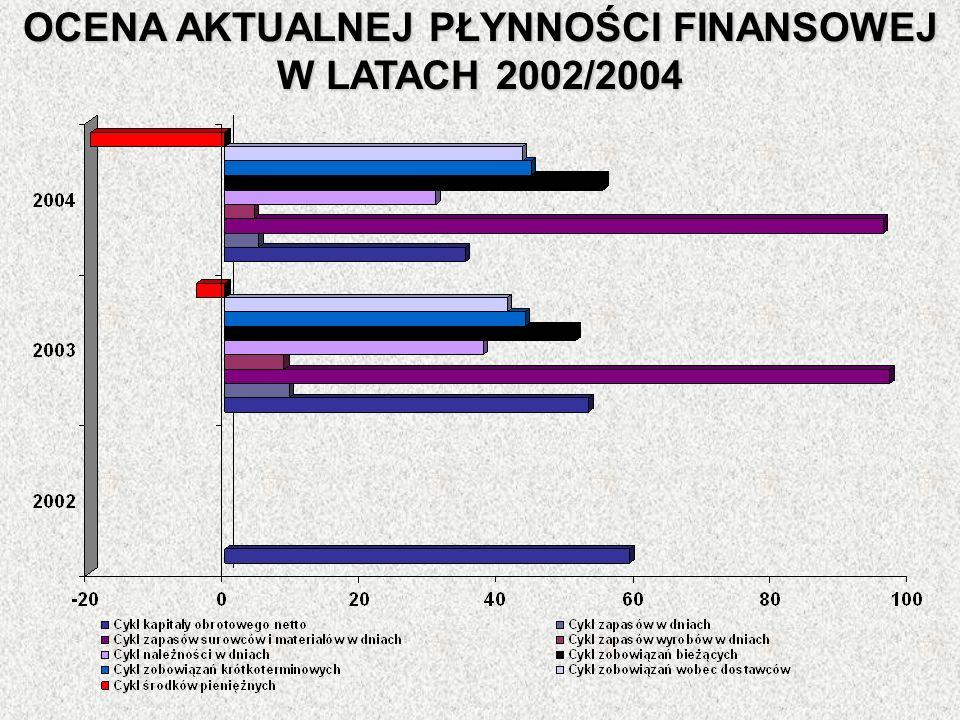 OCENA AKTUALNEJ PŁYNNOŚCI FINANSOWEJ W LATACH 2002/2004