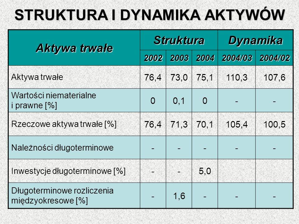 STRUKTURA I DYNAMIKA AKTYWÓW Aktywa trwałe StrukturaDynamika 2002200320042004/032004/02 76,473,075,1110,3107,6 Wartości niematerialne i prawne [%] 00,