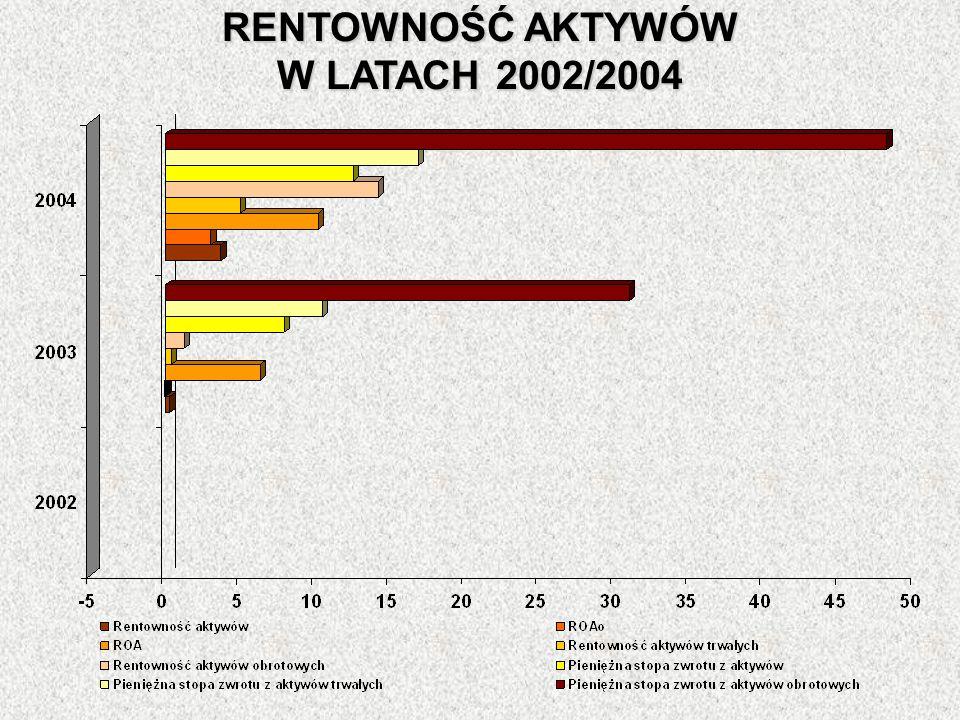 RENTOWNOŚĆ AKTYWÓW W LATACH 2002/2004
