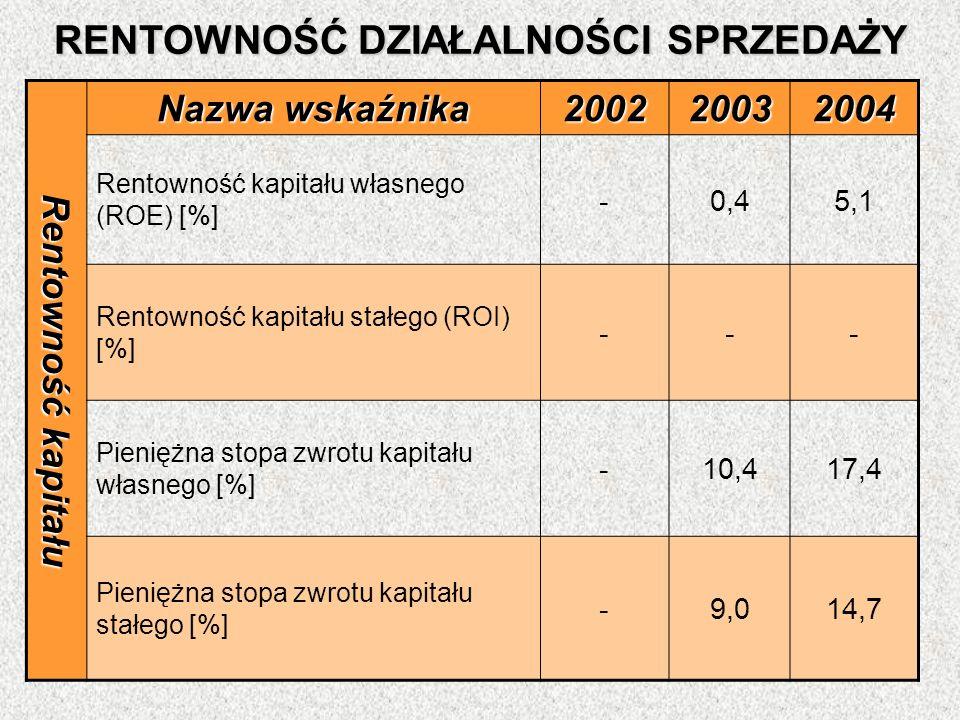 RENTOWNOŚĆ DZIAŁALNOŚCI SPRZEDAŻY Rentowność kapitału Nazwa wskaźnika 200220032004 Rentowność kapitału własnego (ROE) [%] -0,45,1 Rentowność kapitału