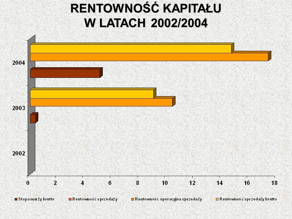 RENTOWNOŚĆ KAPITAŁU W LATACH 2002/2004