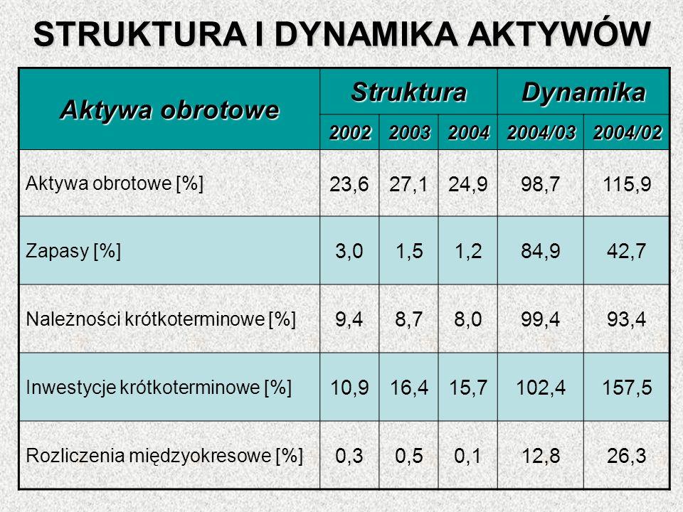 STRUKTURA I DYNAMIKA AKTYWÓW Aktywa obrotowe StrukturaDynamika 2002200320042004/032004/02 Aktywa obrotowe [%] 23,627,124,998,7115,9 Zapasy [%] 3,01,51