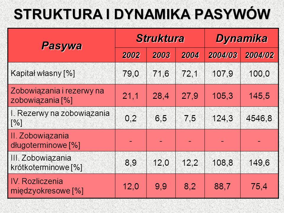 STRUKTURA I DYNAMIKA PASYWÓW Pasywa StrukturaDynamika 2002200320042004/032004/02 Kapitał własny [%] 79,071,672,1107,9100,0 Zobowiązania i rezerwy na z