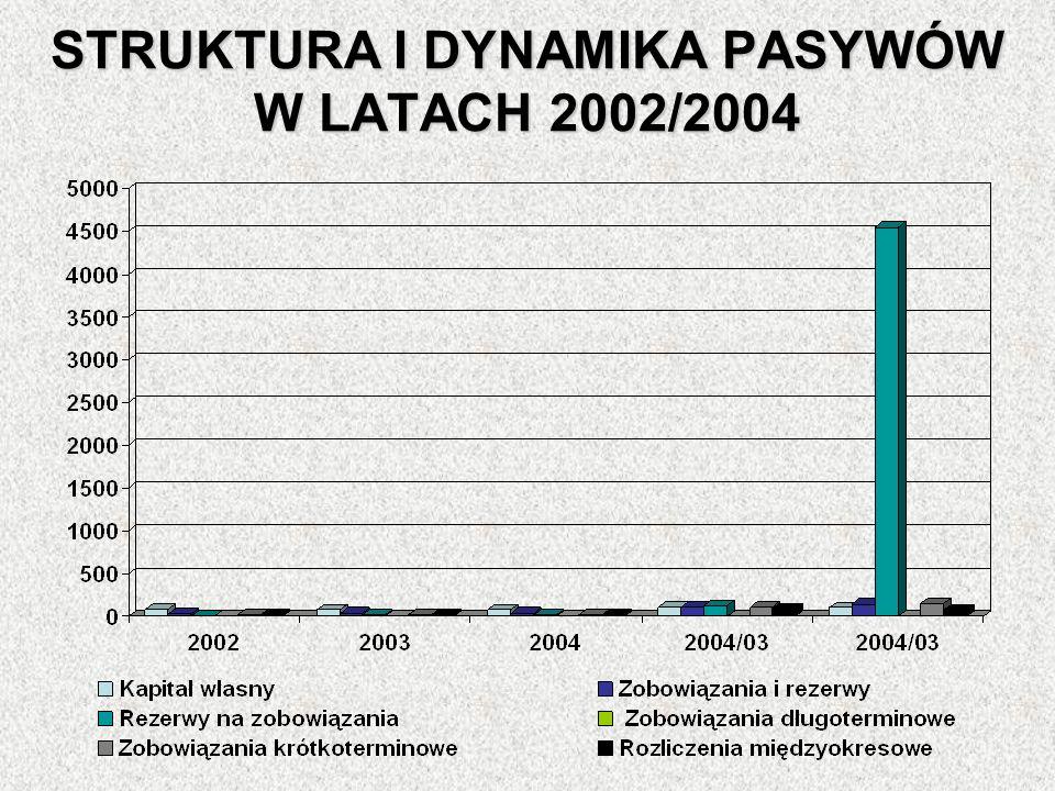 STRUKTURA I DYNAMIKA PASYWÓW W LATACH 2002/2004