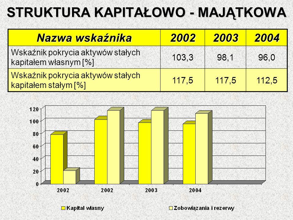 STRUKTURA KAPITAŁOWO - MAJĄTKOWA Nazwa wskaźnika 200220032004 Wskaźnik pokrycia aktywów stałych kapitałem własnym [%] 103,398,196,0 Wskaźnik pokrycia