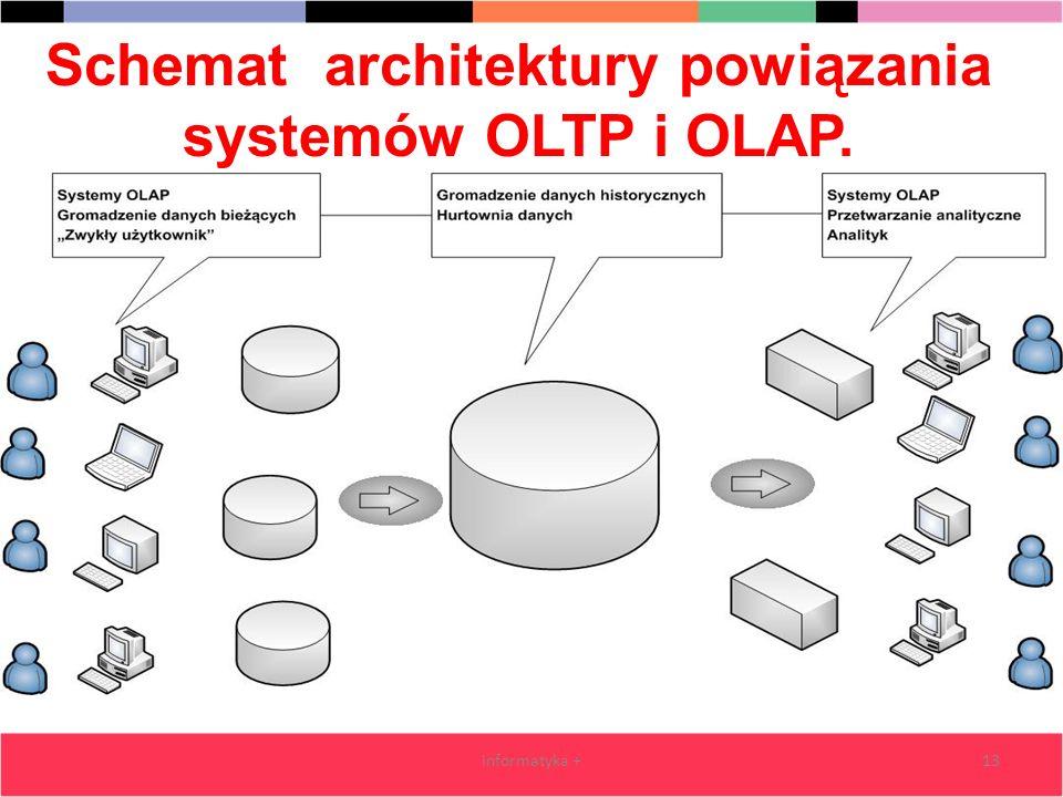 Schemat architektury powiązania systemów OLTP i OLAP. informatyka +13