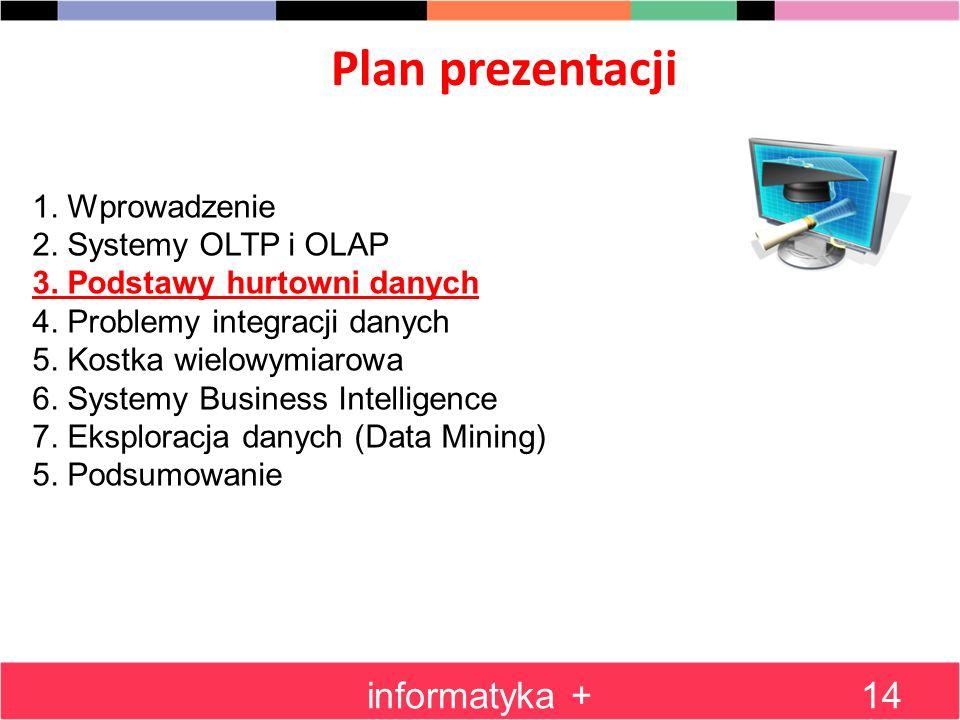 Plan prezentacji informatyka +14 1. Wprowadzenie 2. Systemy OLTP i OLAP 3. Podstawy hurtowni danych 4. Problemy integracji danych 5. Kostka wielowymia