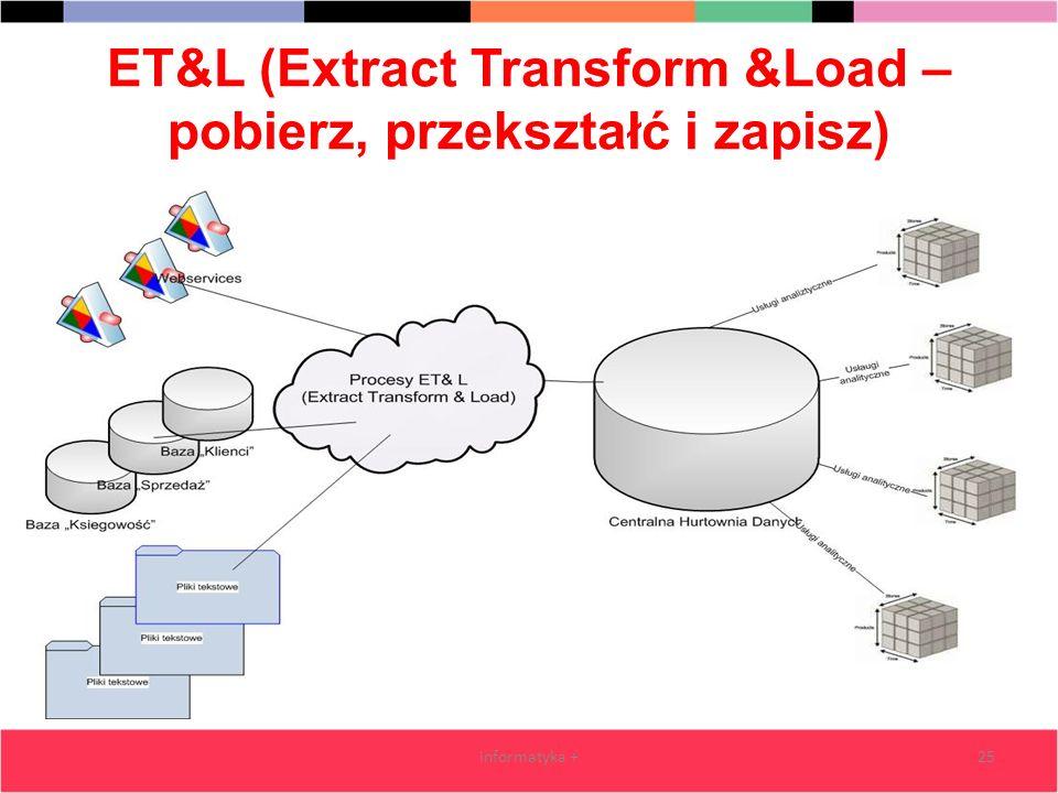 ET&L (Extract Transform &Load – pobierz, przekształć i zapisz) informatyka +25