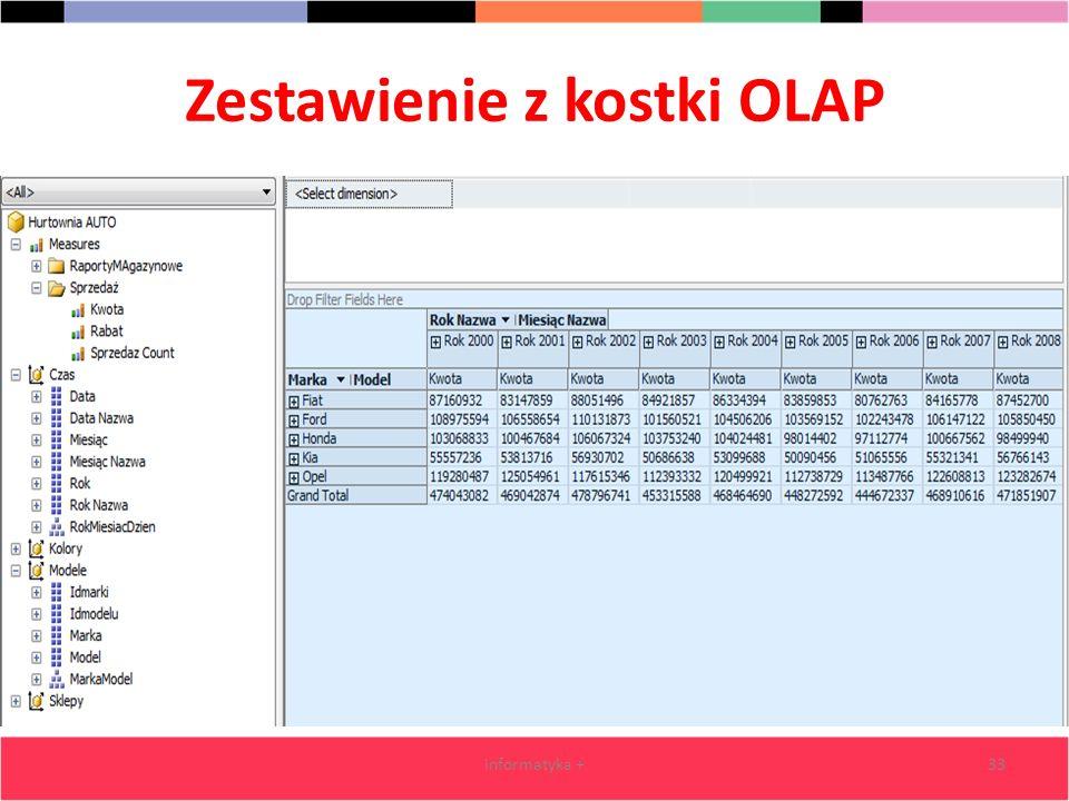 Zestawienie z kostki OLAP informatyka +33