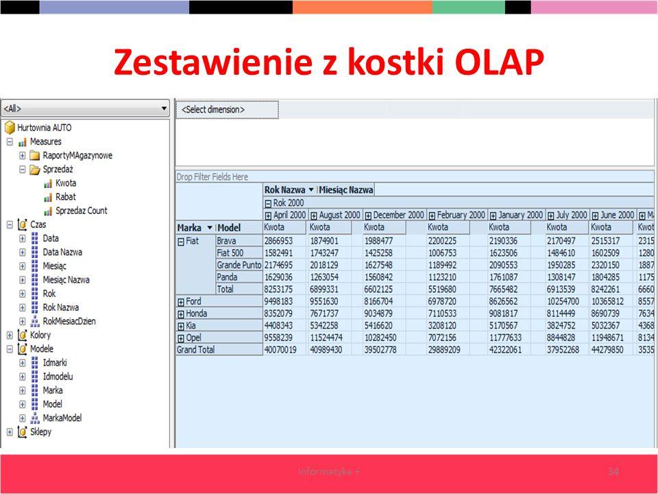Zestawienie z kostki OLAP informatyka +34