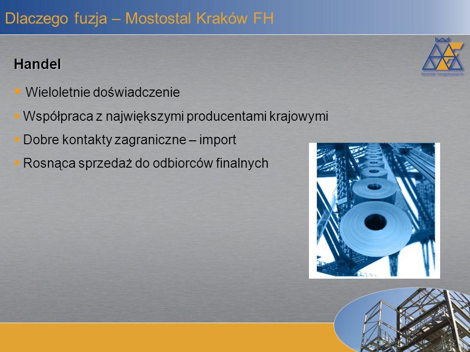 Produkcja Szybko rosnąca sprzedaż Perspektywiczny rynek Doświadczona kadra Dlaczego fuzja – Mostostal Kraków Produkcja