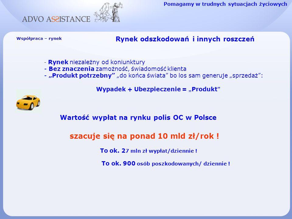 Współpraca – rynek Wartość wypłat na rynku polis OC w Polsce szacuje się na ponad 10 mld zł/rok ! To ok. 2 7 mln zł wypłat/dziennie ! To ok. 900 osób