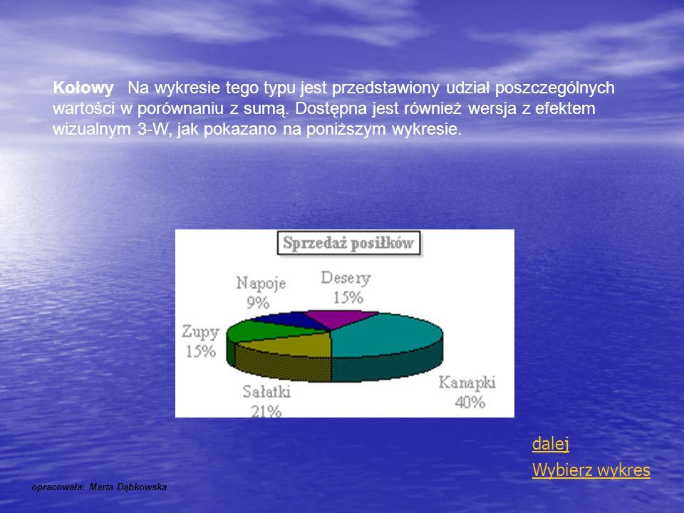 Kołowy Na wykresie tego typu jest przedstawiony udział poszczególnych wartości w porównaniu z sumą. Dostępna jest również wersja z efektem wizualnym 3