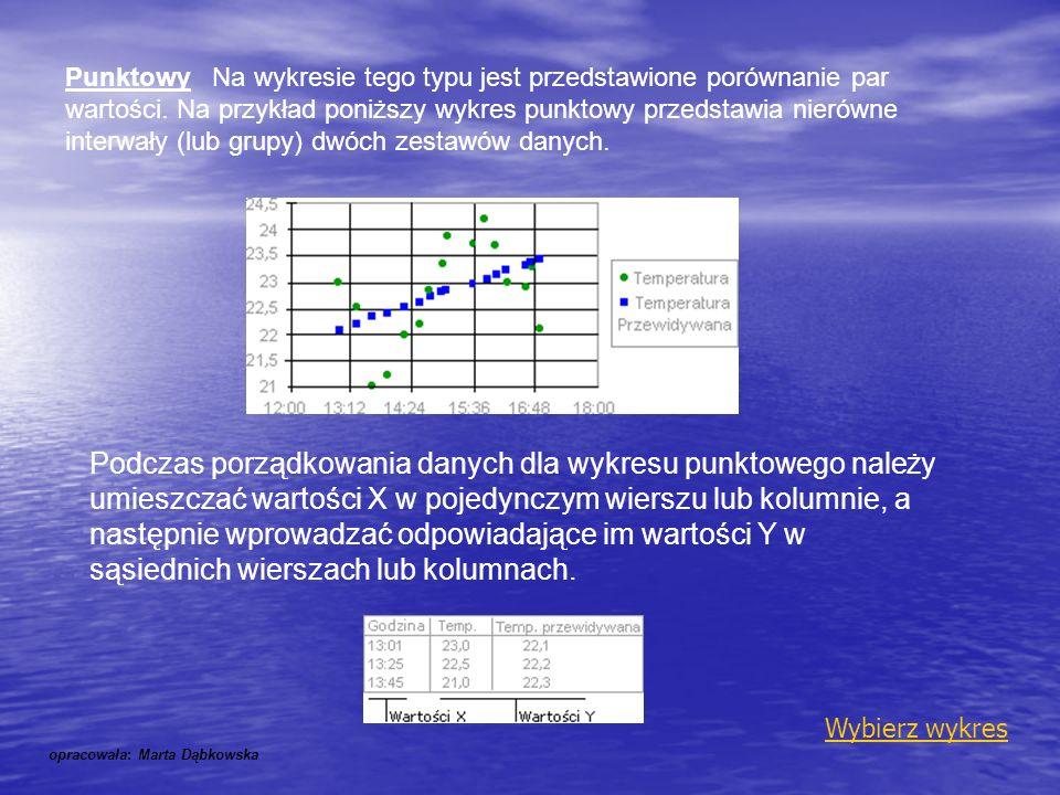 Podczas porządkowania danych dla wykresu punktowego należy umieszczać wartości X w pojedynczym wierszu lub kolumnie, a następnie wprowadzać odpowiadaj