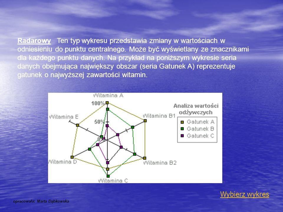 Radarowy Ten typ wykresu przedstawia zmiany w wartościach w odniesieniu do punktu centralnego. Może być wyświetlany ze znacznikami dla każdego punktu