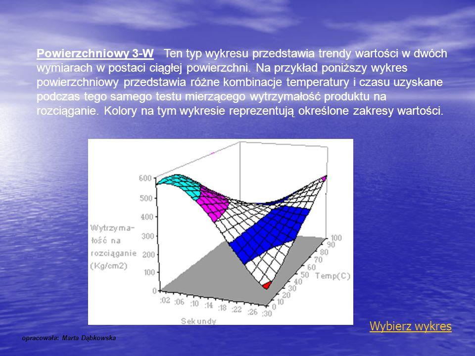Powierzchniowy 3-W Ten typ wykresu przedstawia trendy wartości w dwóch wymiarach w postaci ciągłej powierzchni. Na przykład poniższy wykres powierzchn