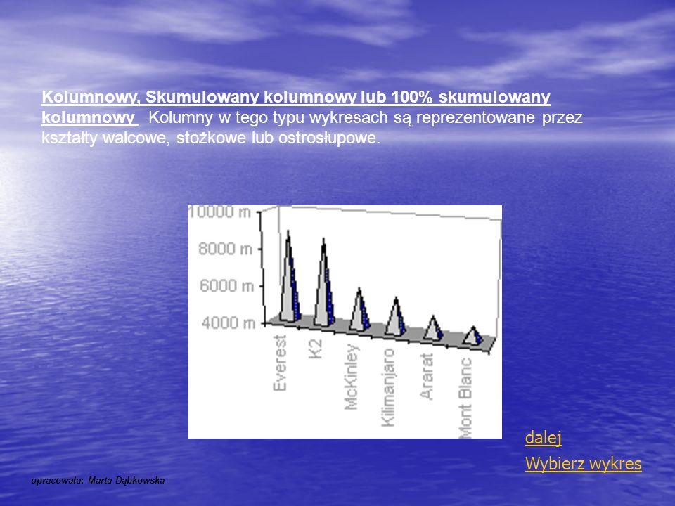 Kolumnowy, Skumulowany kolumnowy lub 100% skumulowany kolumnowy Kolumny w tego typu wykresach są reprezentowane przez kształty walcowe, stożkowe lub o