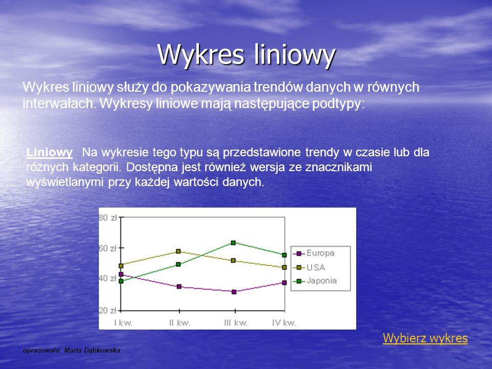 Wykres liniowy Wykres liniowy służy do pokazywania trendów danych w równych interwałach. Wykresy liniowe mają następujące podtypy: Liniowy Na wykresie