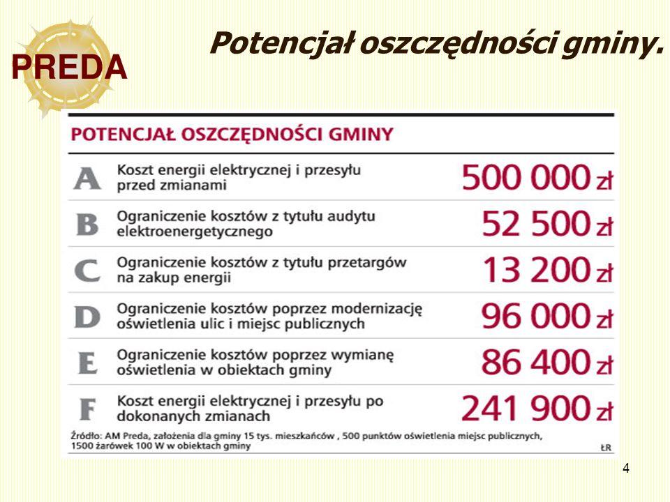 4 Potencjał oszczędności gminy.