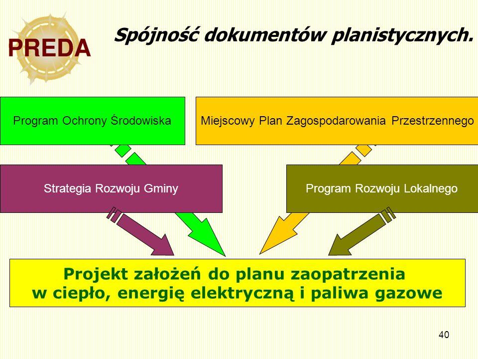 40 Projekt założeń do planu zaopatrzenia w ciepło, energię elektryczną i paliwa gazowe Strategia Rozwoju GminyProgram Rozwoju Lokalnego Miejscowy Plan