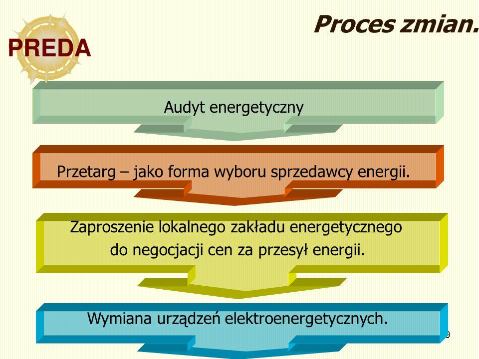 9 Audyt energetyczny Przetarg – jako forma wyboru sprzedawcy energii. Zaproszenie lokalnego zakładu energetycznego do negocjacji cen za przesył energi