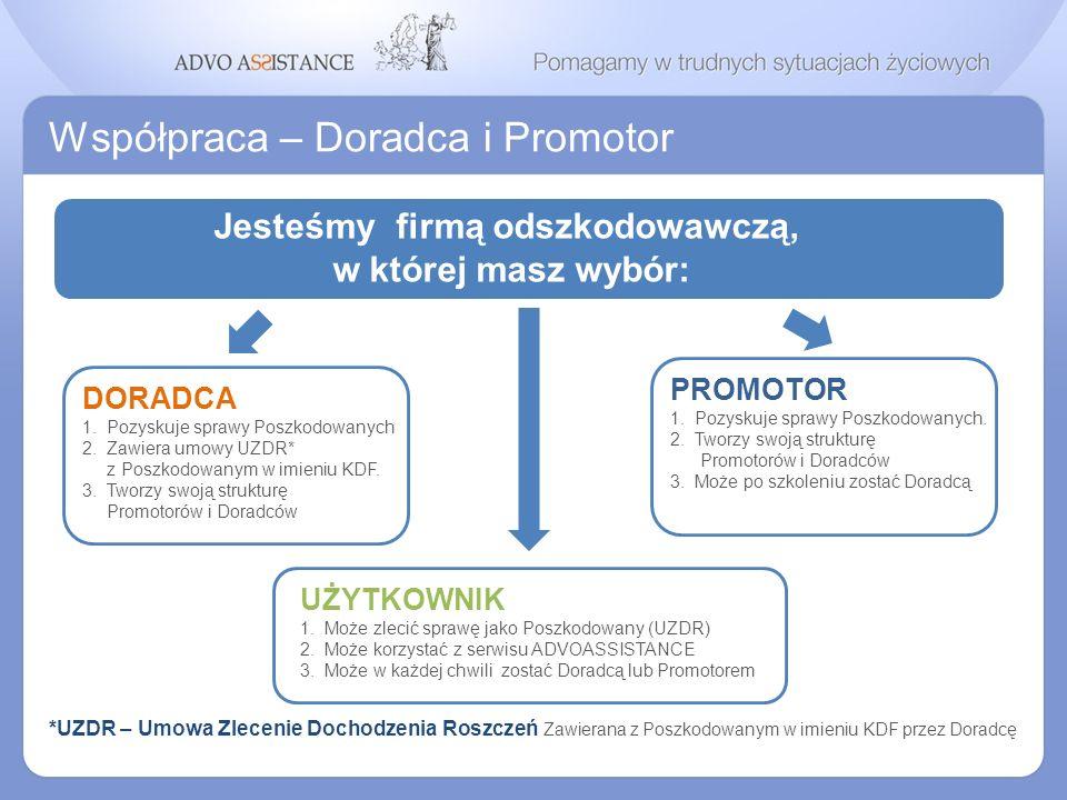 Współpraca – Doradca i Promotor Jesteśmy firmą odszkodowawczą, w której masz wybór: PROMOTOR 1. Pozyskuje sprawy Poszkodowanych. 2. Tworzy swoją struk