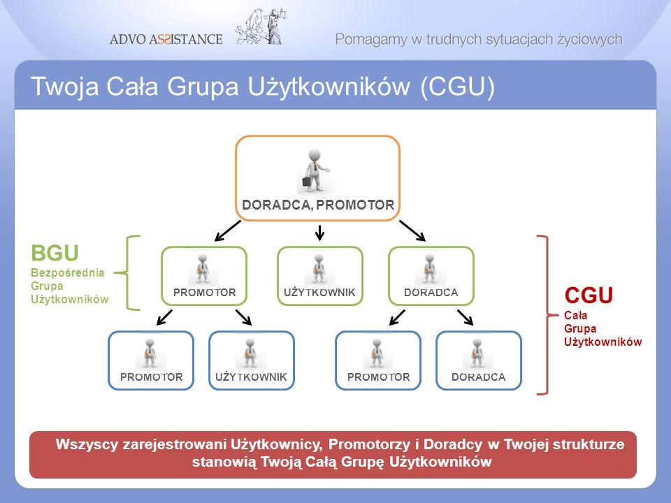 Twoja Cała Grupa Użytkowników (CGU) Wszyscy zarejestrowani Użytkownicy, Promotorzy i Doradcy w Twojej strukturze stanowią Twoją Całą Grupę Użytkownikó