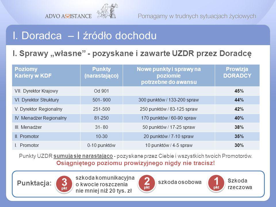 I. Doradca – I źródło dochodu I. Sprawy własne - pozyskane i zawarte UZDR przez Doradcę Poziomy Kariery w KDF Punkty (narastająco) Nowe punkty i spraw