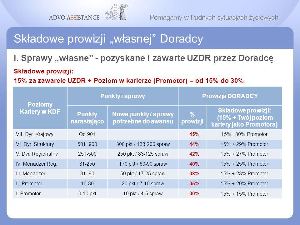 Składowe prowizji własnej Doradcy I. Sprawy własne - pozyskane i zawarte UZDR przez Doradcę Składowe prowizji: 15% za zawarcie UZDR + Poziom w karierz