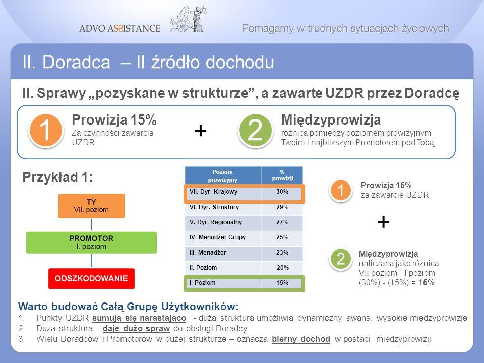 II. Doradca – II źródło dochodu Prowizja 15% Za czynności zawarcia UZDR 1 Międzyprowizja różnica pomiędzy poziomem prowizyjnym Twoim i najbliższym Pro