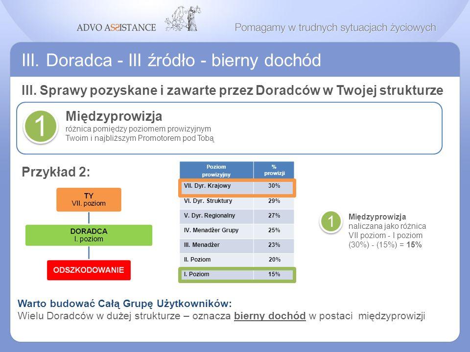III. Doradca - III źródło - bierny dochód Międzyprowizja różnica pomiędzy poziomem prowizyjnym Twoim i najbliższym Promotorem pod Tobą 1 Poziom prowiz
