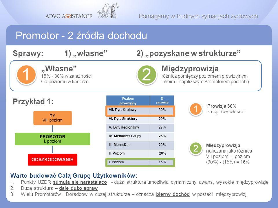 Promotor - 2 źródła dochodu Własne 15% - 30% w zależności Od poziomu w karierze 1 Międzyprowizja różnica pomiędzy poziomem prowizyjnym Twoim i najbliż