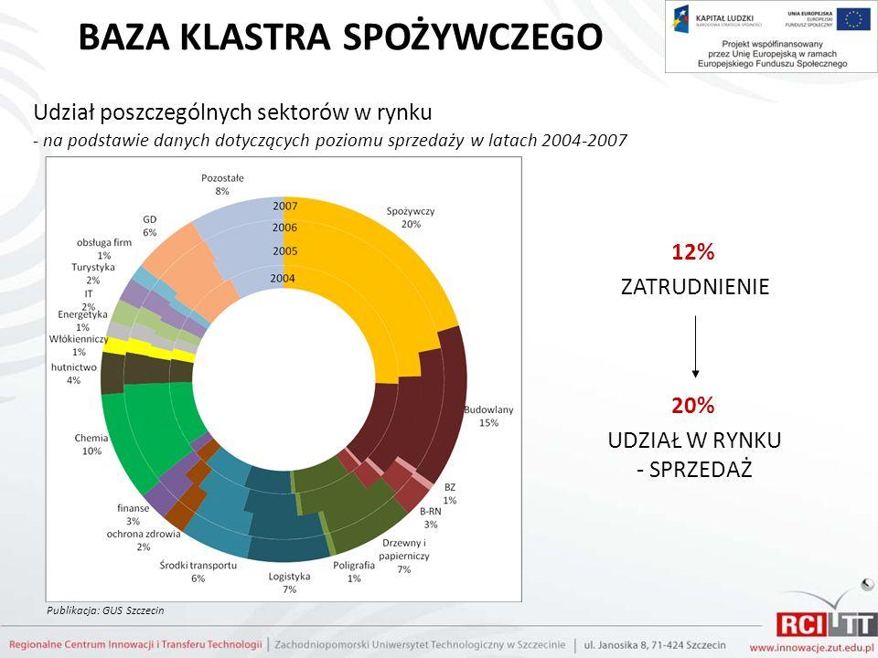 BAZA KLASTRA SPOŻYWCZEGO Udział poszczególnych sektorów w rynku - na podstawie danych dotyczących poziomu sprzedaży w latach 2004-2007 Publikacja: GUS
