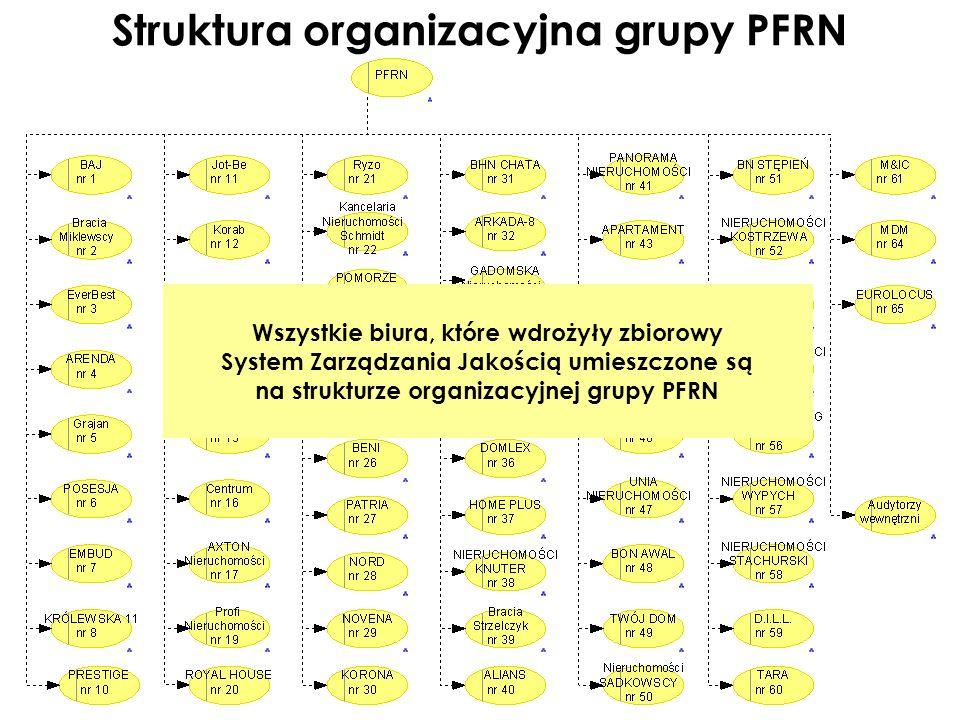 Struktura organizacyjna grupy PFRN Wszystkie biura, które wdrożyły zbiorowy System Zarządzania Jakością umieszczone są na strukturze organizacyjnej gr