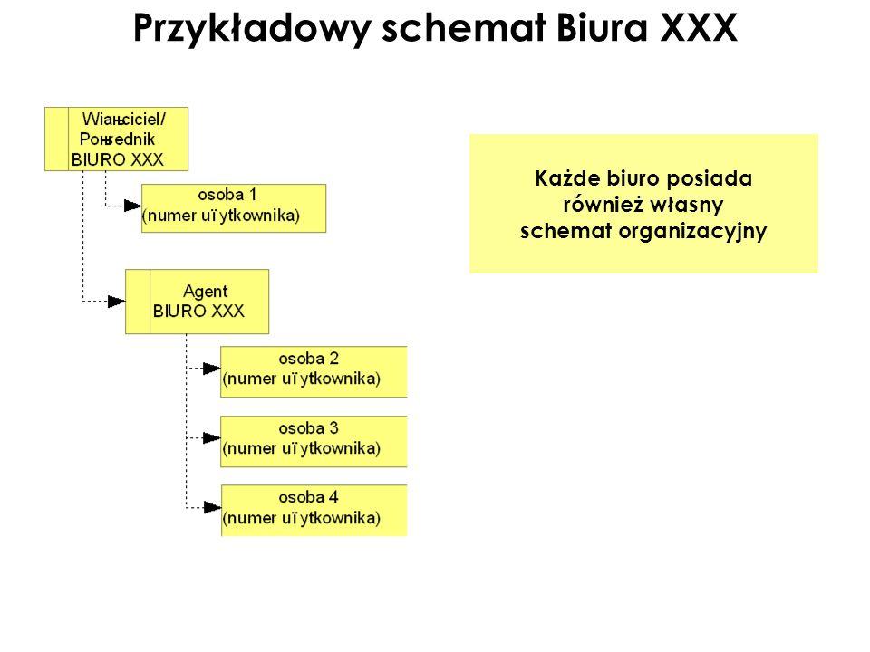 Przykładowy schemat Biura XXX Każde biuro posiada również własny schemat organizacyjny