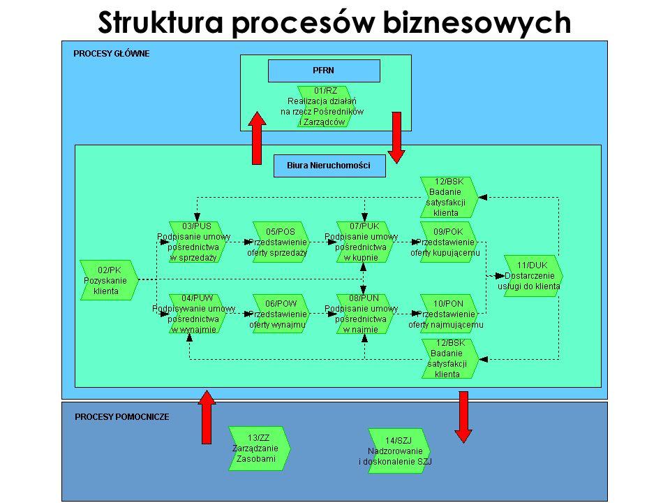 Fragment listy procedur dotyczących pośrednictwa Czynności pośrednictwa w obrocie nieruchomościami zostały opisane szczegółowo w poszczególnych procedurach.