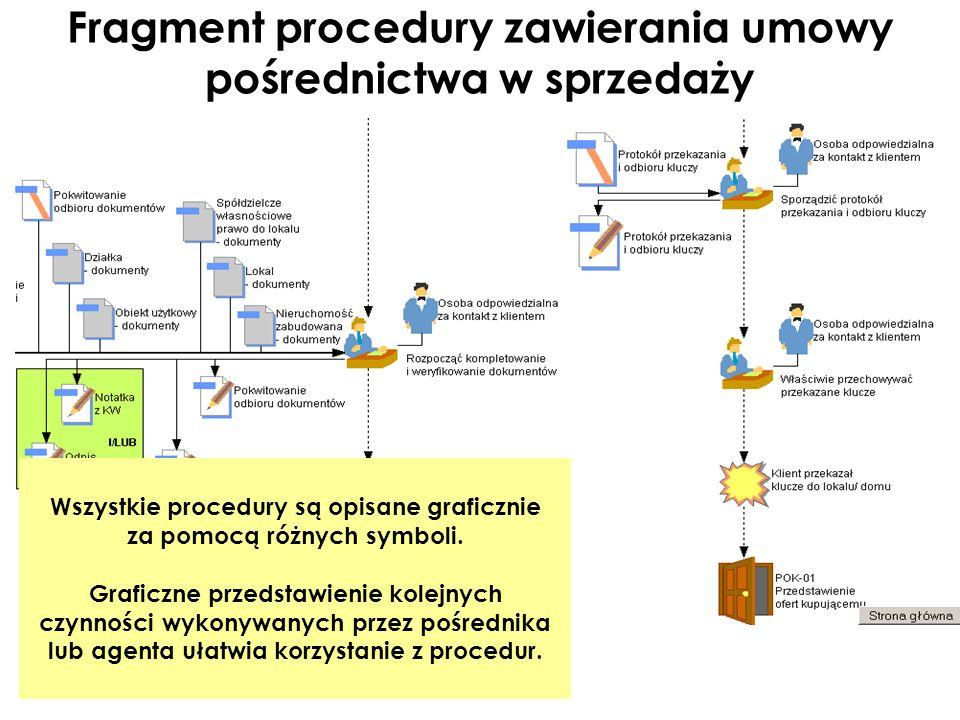 Fragment procedury zawierania umowy pośrednictwa w sprzedaży Wszystkie procedury są opisane graficznie za pomocą różnych symboli. Graficzne przedstawi