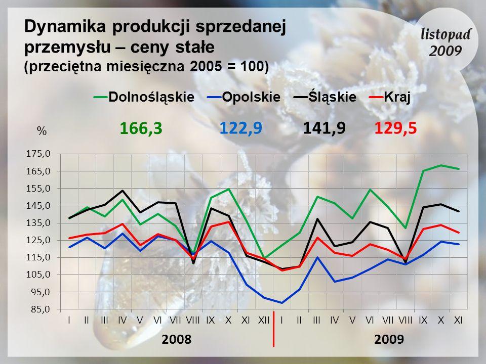 Dynamika produkcji sprzedanej przemysłu – ceny stałe (przeciętna miesięczna 2005 = 100) 20092008