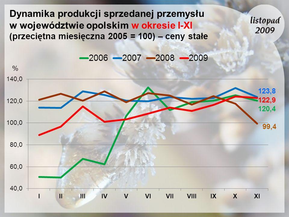 Dynamika produkcji sprzedanej przemysłu w województwie opolskim w okresie I-XI (przeciętna miesięczna 2005 = 100) – ceny stałe