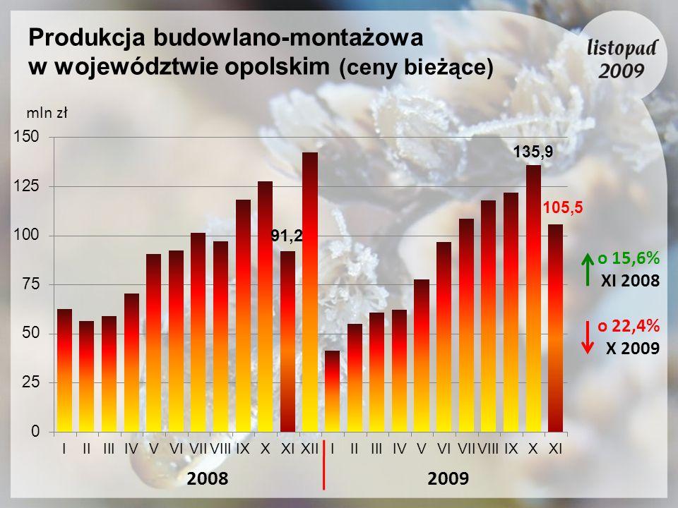 Produkcja budowlano-montażowa w województwie opolskim (ceny bieżące) mln zł 20082009 o 15,6% XI 2008 o 22,4% X 2009