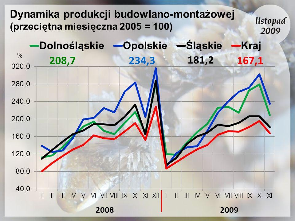 Dynamika produkcji budowlano-montażowej (przeciętna miesięczna 2005 = 100) 20092008