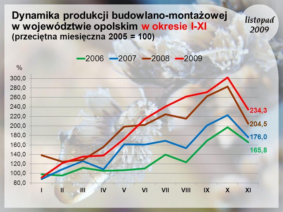 Dynamika produkcji budowlano-montażowej w województwie opolskim w okresie I-XI (przeciętna miesięczna 2005 = 100)