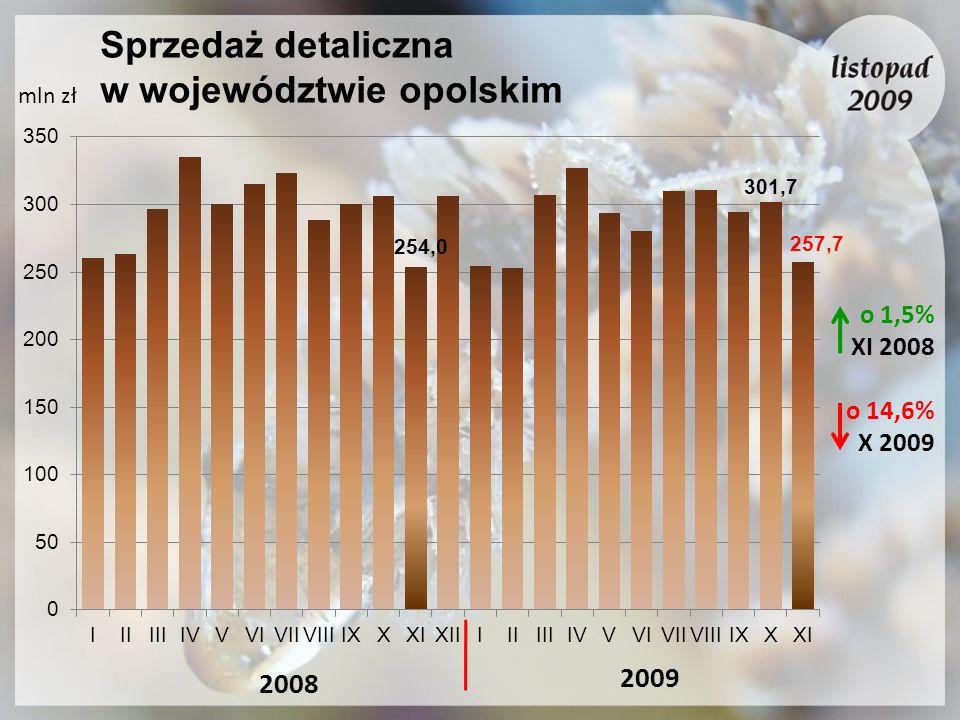 Sprzedaż detaliczna w województwie opolskim mln zł 2008 2009 o 1,5% XI 2008 o 14,6% X 2009 257,7