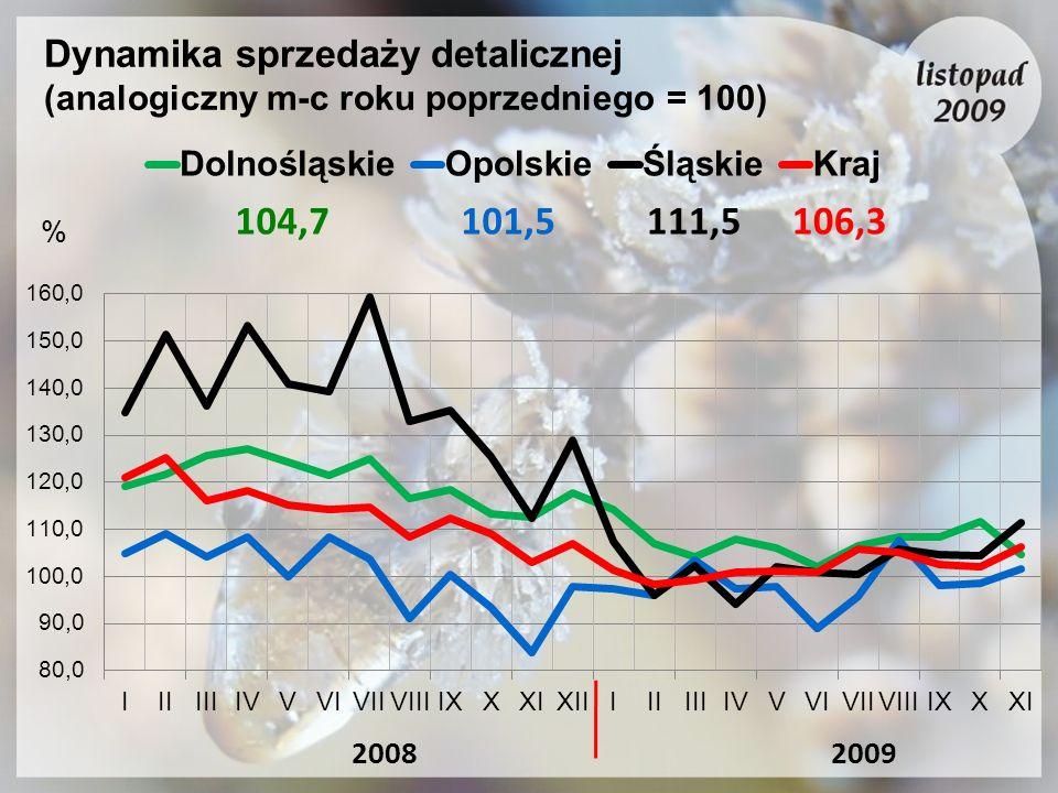 Dynamika sprzedaży detalicznej (analogiczny m-c roku poprzedniego = 100) 20092008