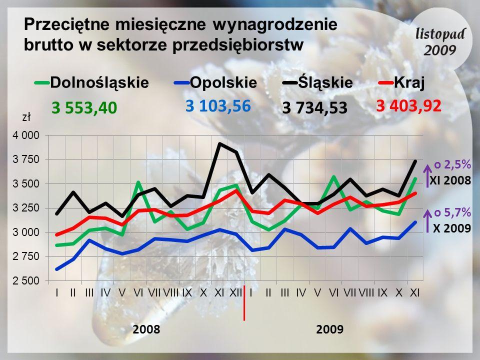 Przeciętne miesięczne wynagrodzenie brutto w sektorze przedsiębiorstw 20082009 o 2,5% XI 2008 o 5,7% X 2009