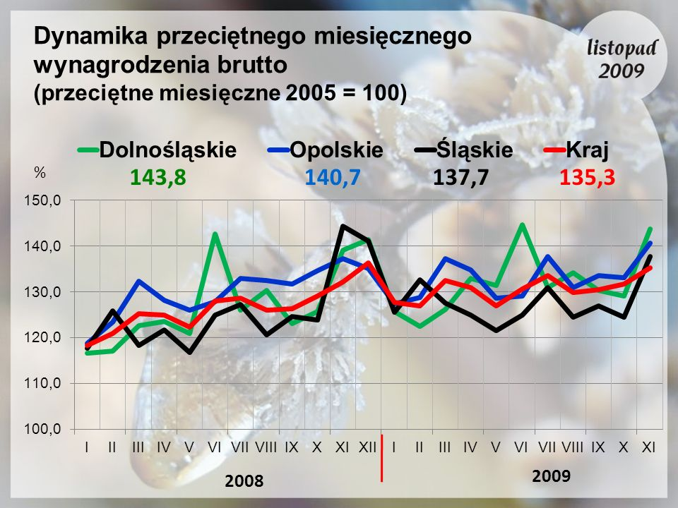 Dynamika przeciętnego miesięcznego wynagrodzenia brutto (przeciętne miesięczne 2005 = 100) 2009 2008